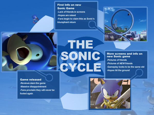 soniccycle.png